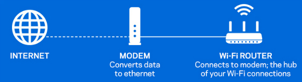 How the CM3008 Cable Modem Works
