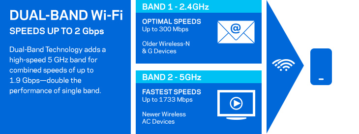 Dual-Band Wi-Fi Speeds up to 2 Gbps