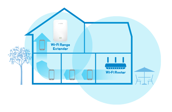 Linksys range extenders provide a reliable connection
