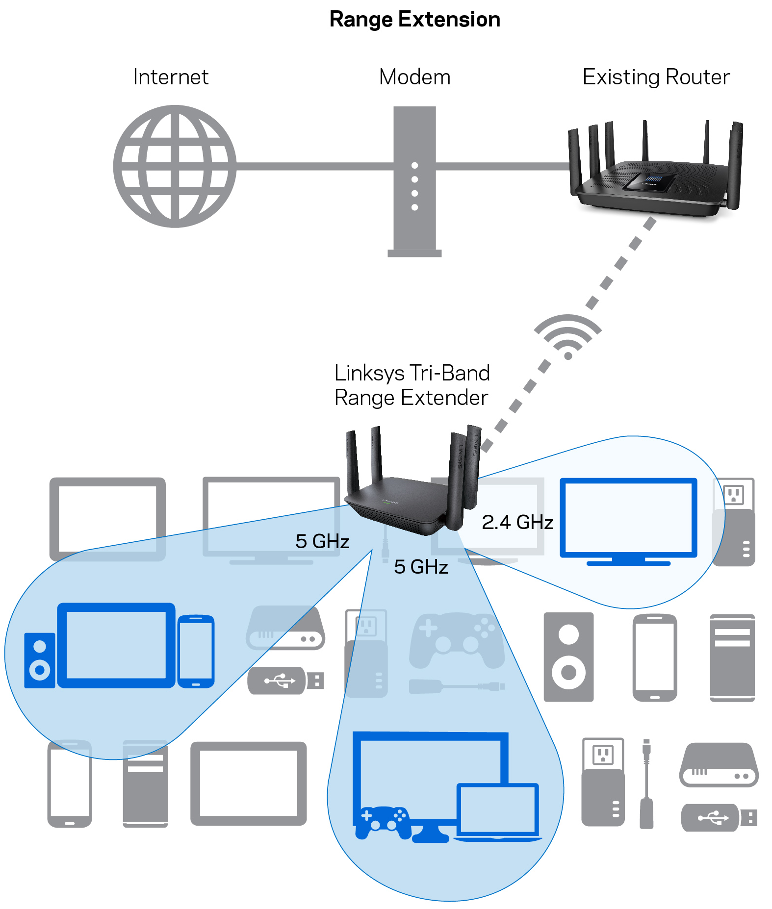 Linksys Re9000 Mu