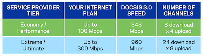 cable modem diagram showing service provider speed tier