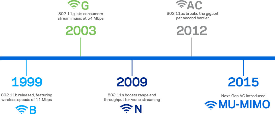 Internet Speed Today: The Evolution of Home Wi-Fi | Linksys