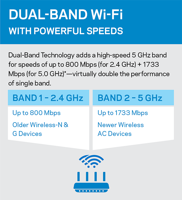 Dual-Band Diagram