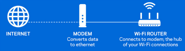 Info graphic showing how a modem works
