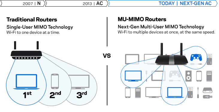 Comparison diagram between traditional routers and MU-MIMO routers