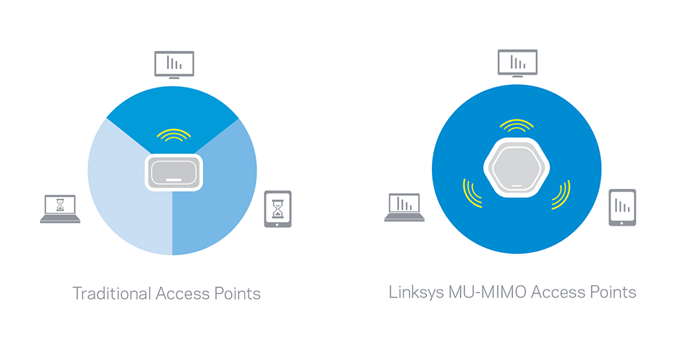 Traditional vs. MU-MIMO Access Points Diagram