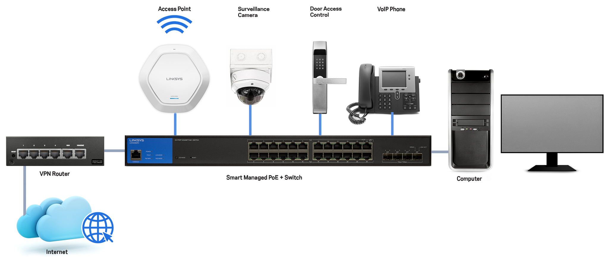 Can power PoE+ enabled devices such as surveillance cameras, access points, door access control systems, and ProAV systems