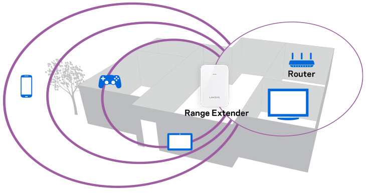Linksys RE6350 - Range Diagram