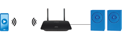 Routeur Sans-fil intelligent double bande AC1750 Linksys