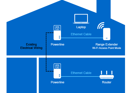 Expand Your WiFi Network with Access Point Mode