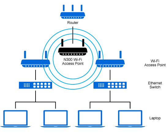 Linksys Networking Diagram - Wiring Diagram Review