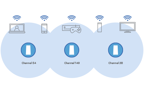 Diagram of several devices accessing different channels