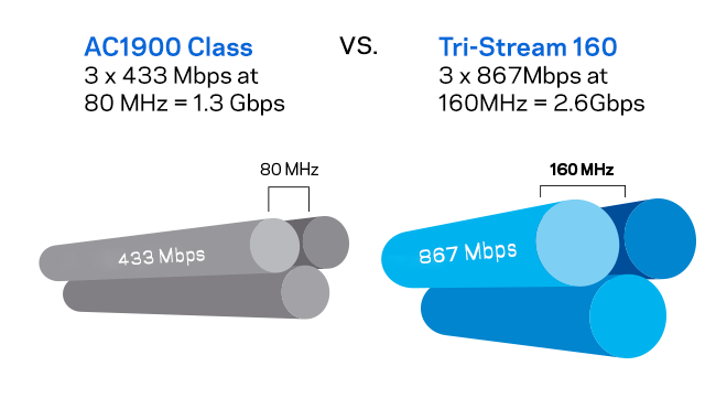 Graphic showing router speed