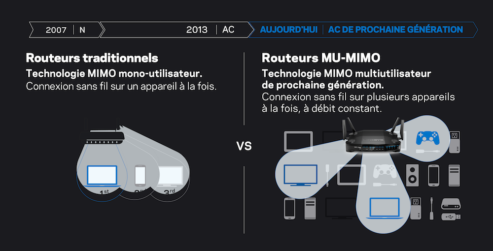 Routeurs traditionnels face aux routeurs MU-MIMO