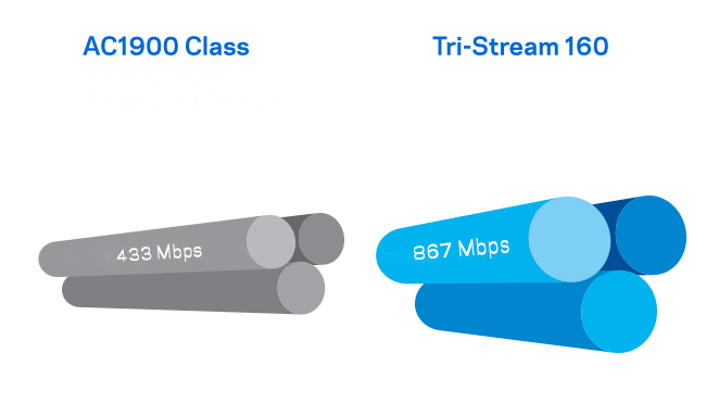 Diagram illustrates that Tri-Steam 160 effectively doubles bandwidth of the 5GHz band