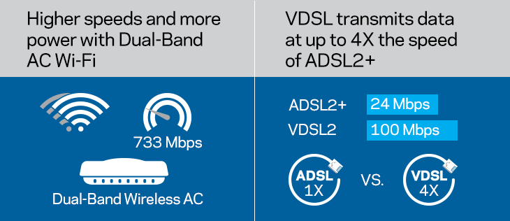 AC Wi-Fi and VDSL Speeds