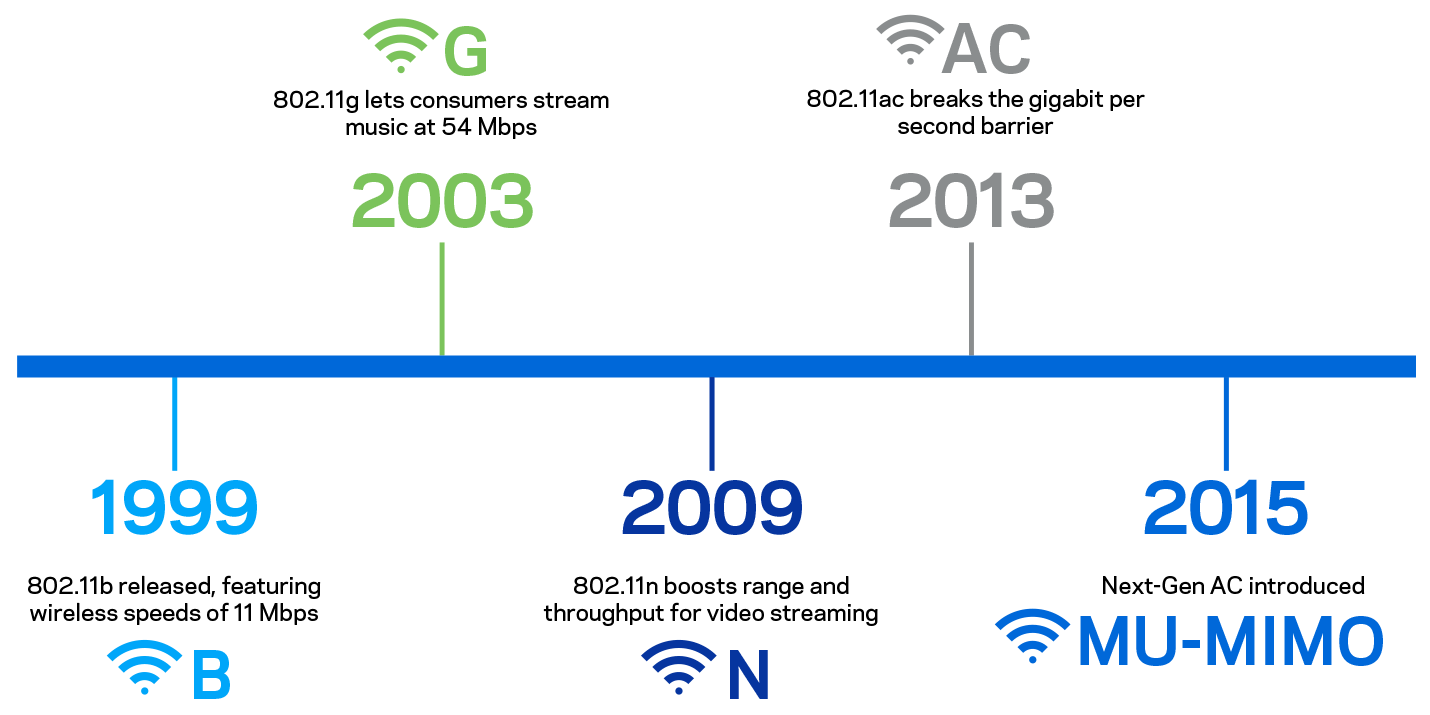 Timeline of WiFi standards