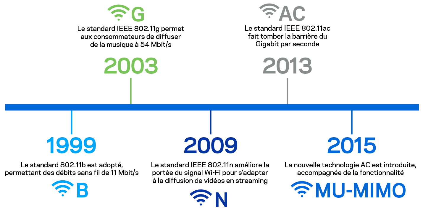 Timeline of Wi-Fi standards