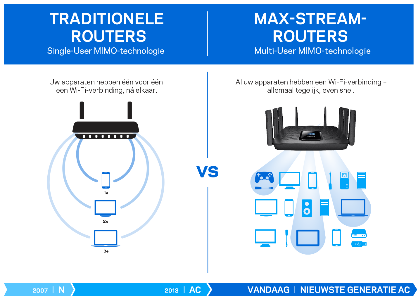 diagram comparing Max-Stream MU-MIMO and Tradtional Routers