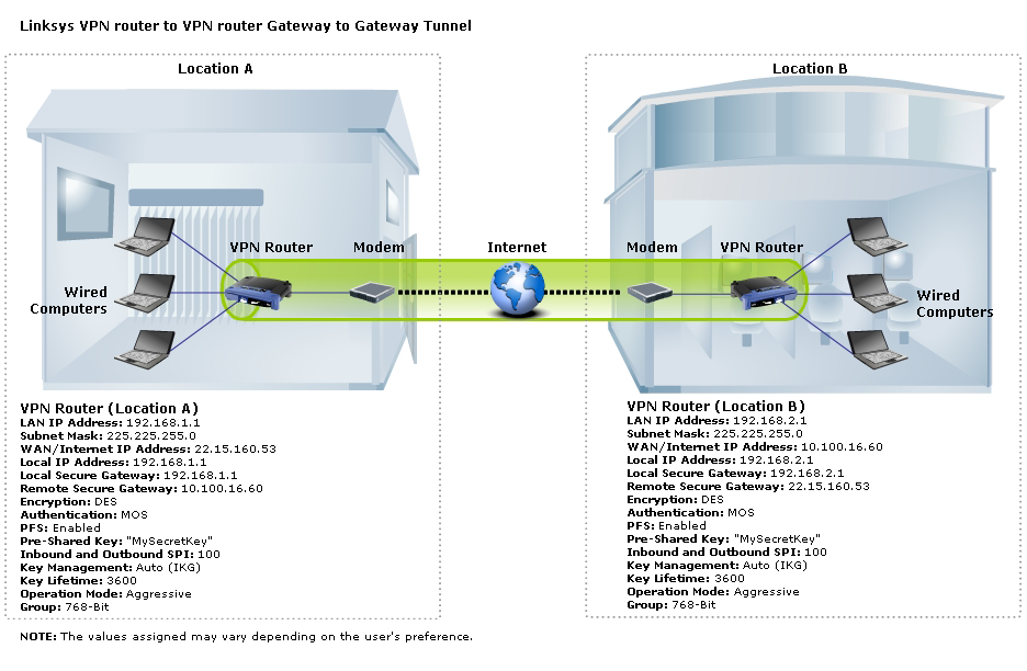 Linksys Official Support - Setting up a VPN Tunnel on two (2) routersLinksys
